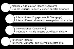 Objetivos en la creación de un website