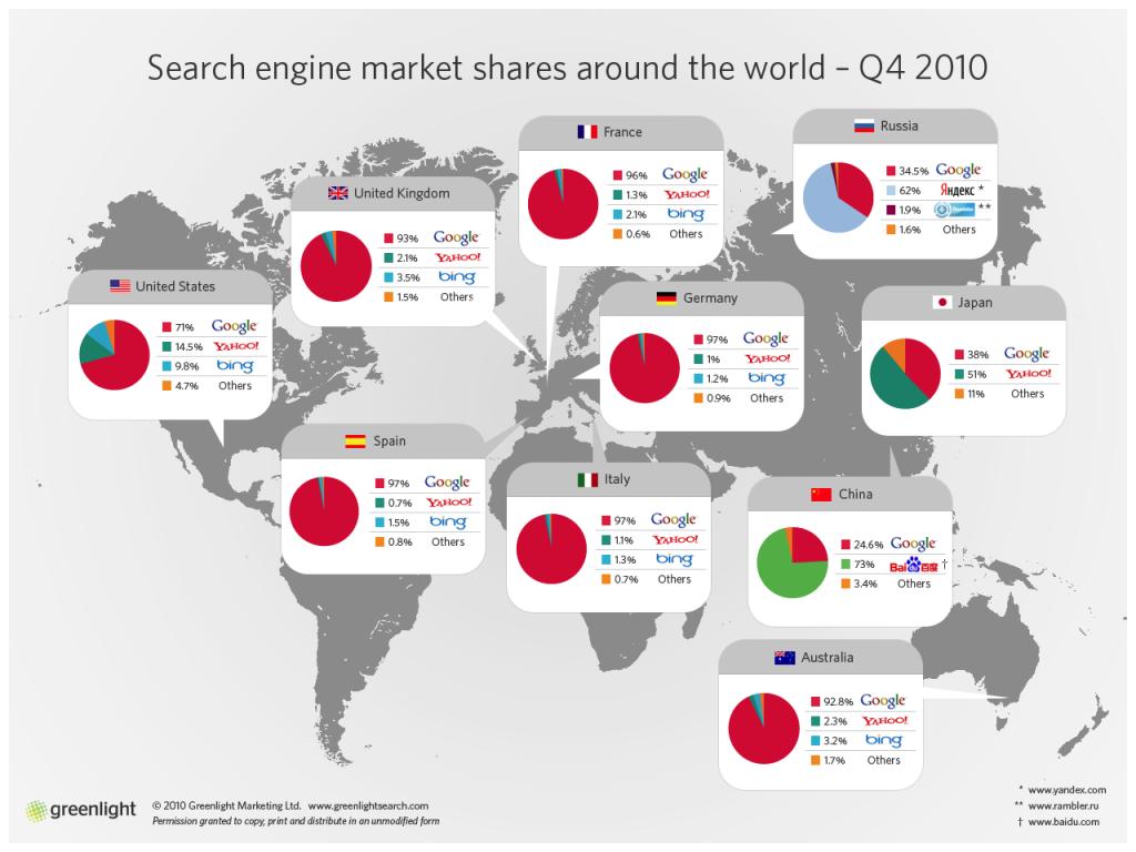 motores de busqueda más usados en el mundo